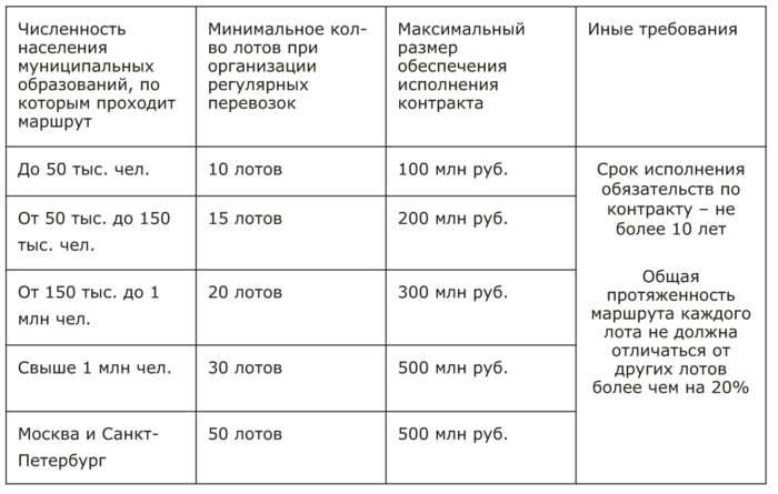 Муниципальные и межмуниципальные маршруты